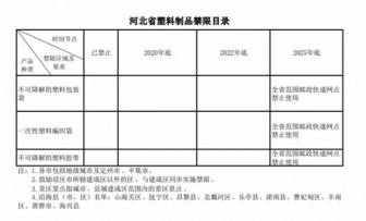 河北省、海南省禁塑令两则